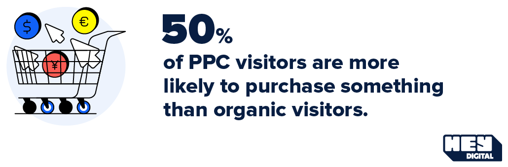 50% of PPC visitors are more likely to purchase something than organic visitors.