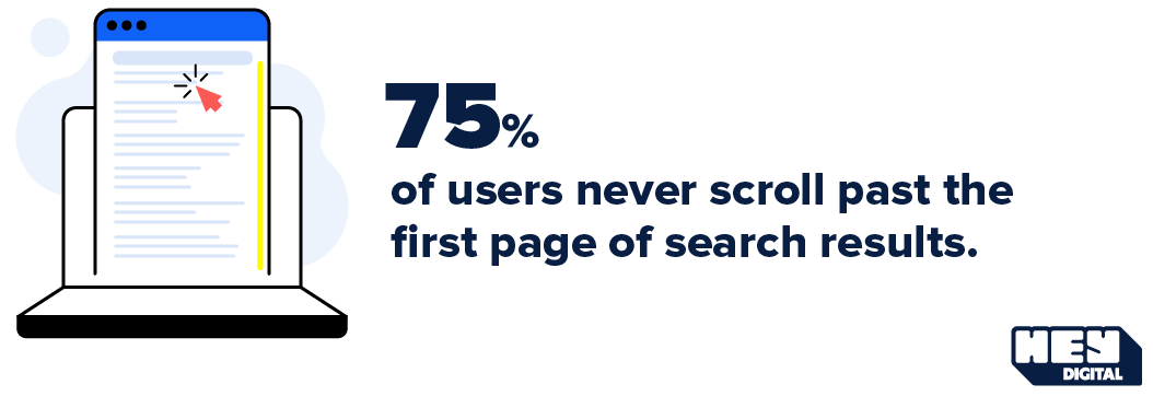 75% of users never scroll past the first page of search results.