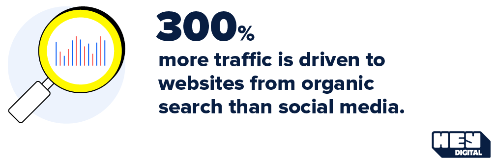 300% more traffic is driven to websites from organic search than social media.