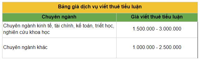 Bảng báo giá dịch vụ viết thuê tiểu luận tại Luận Văn 1080