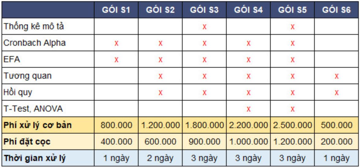 Bảng giá phân tích định lượng