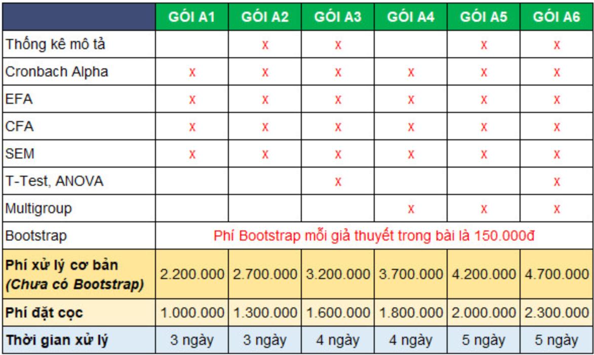 Bảng giá phân tích định lượng Phạm lộc Blog