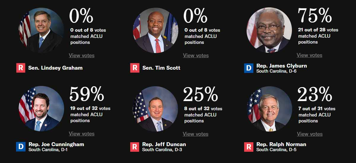 Screenshot of the ACLU Scorecard showing Alabama representatives