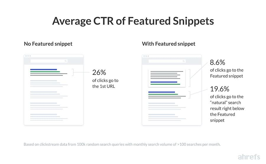 CTR_featured_snippets