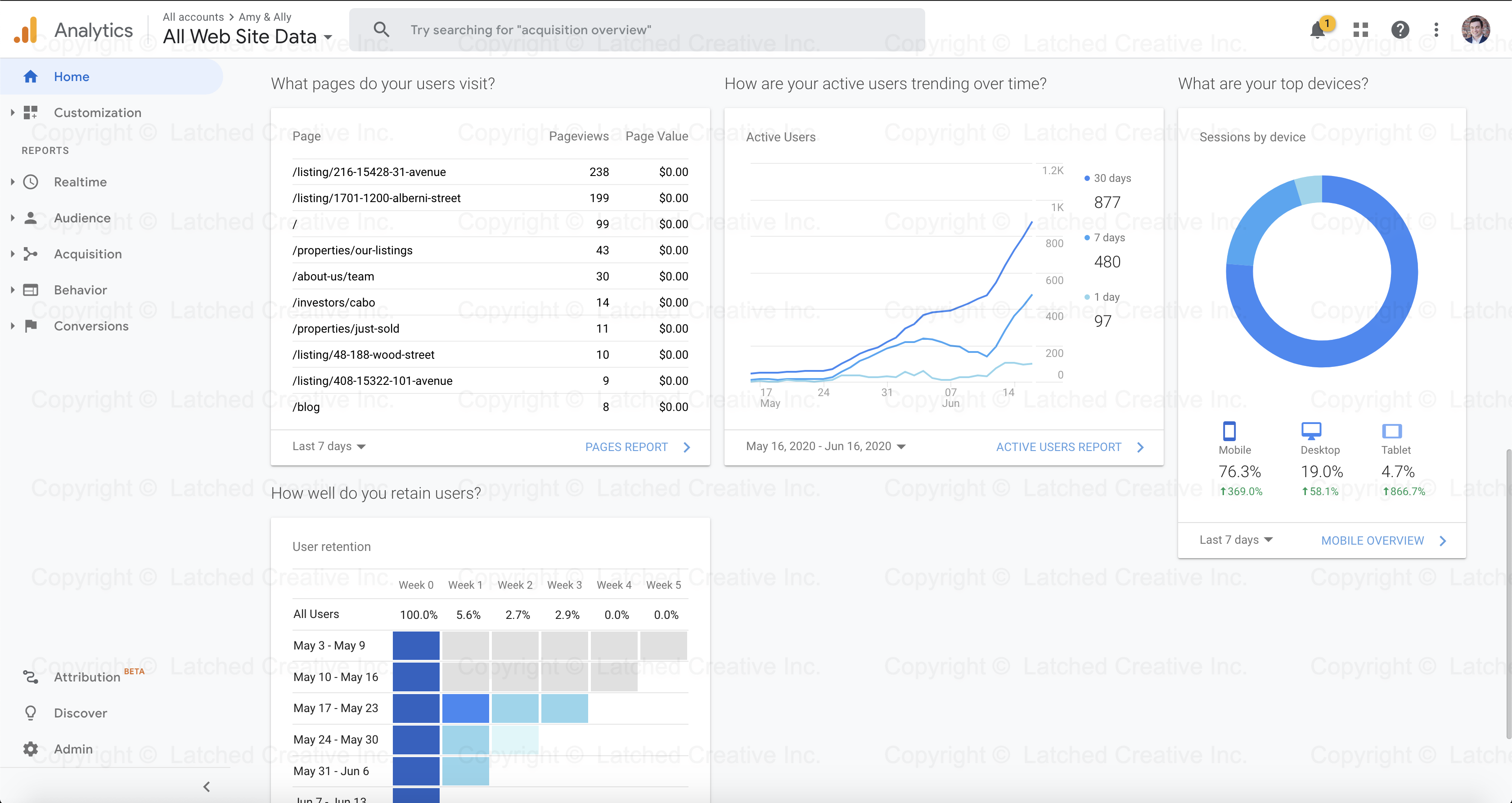 Amy & Ally Google Analytics Data 2