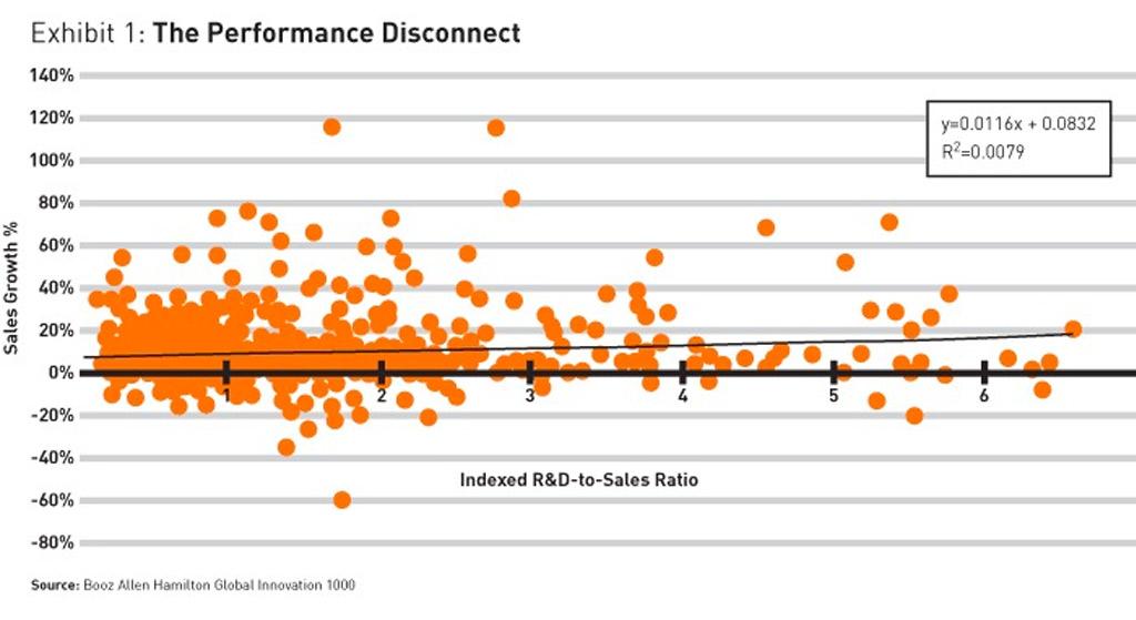 graph-performance
