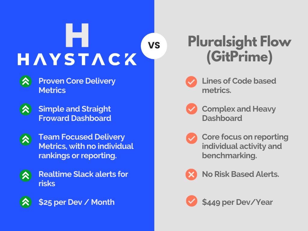 Pluralsight Flow vs Haystack