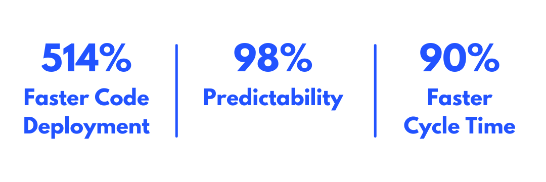 Improvement in Code Deployment, Predictability and cycle time