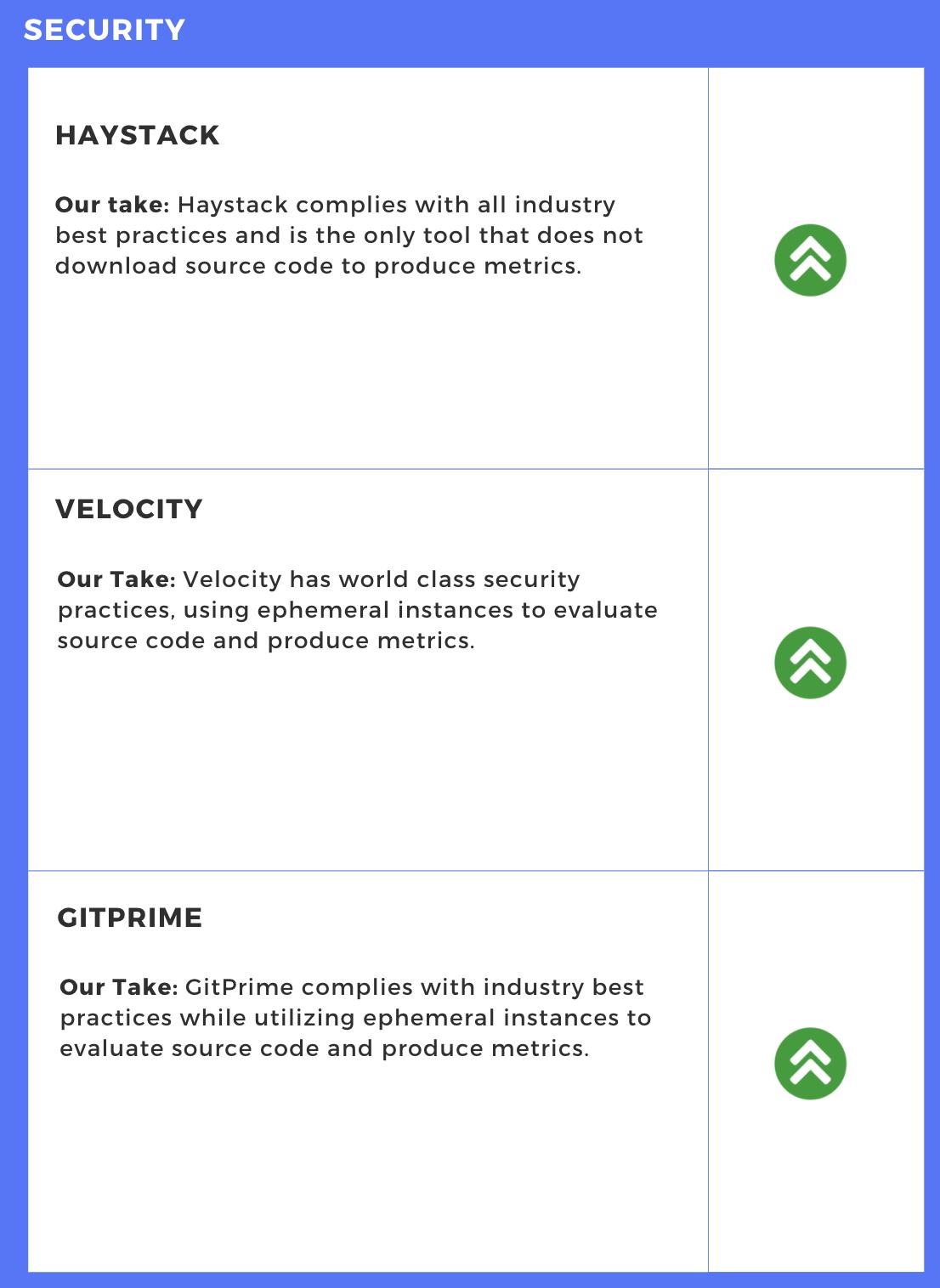 Security Comparison - Engineering Intelligence Tools