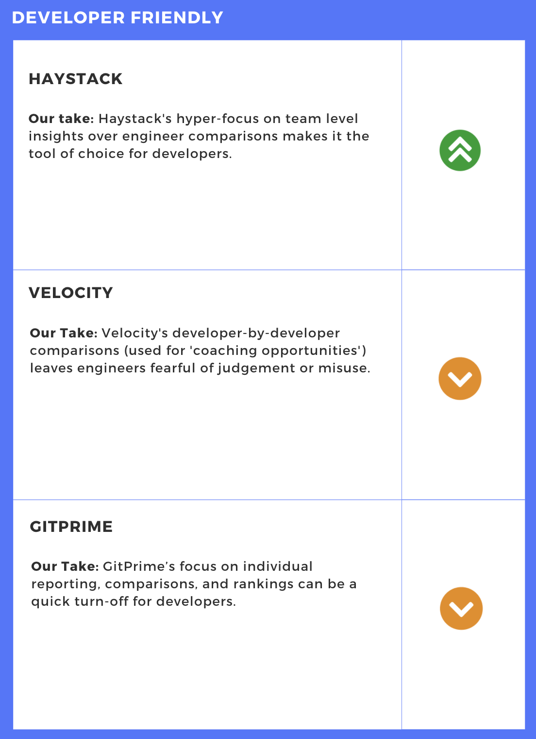 Developer Friendly Comparison - Engineering Intelligence Tools
