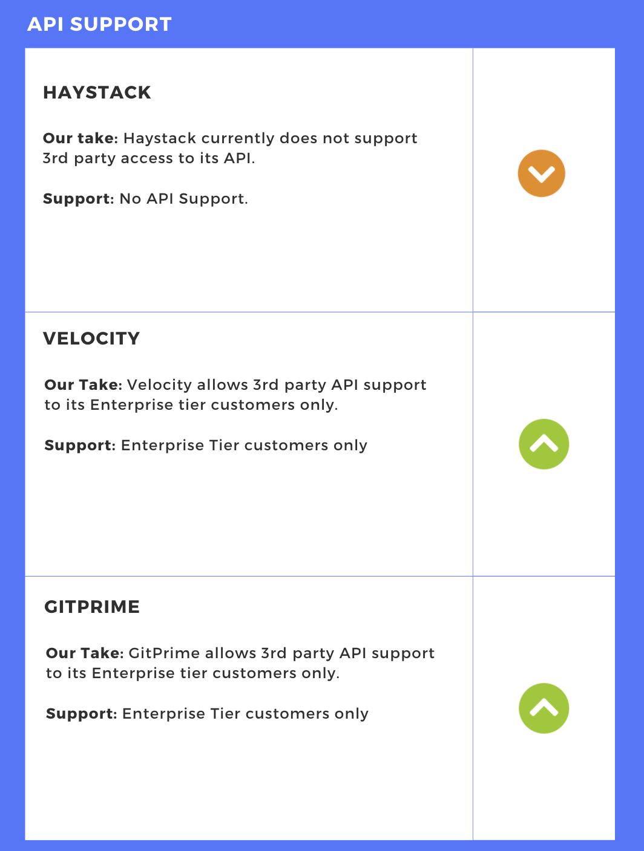 API  Comparison - Engineering Intelligence Tools