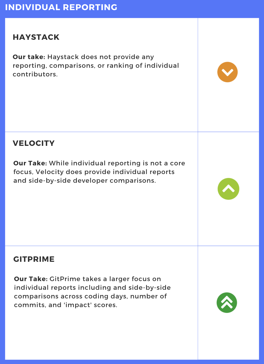 Individual Reporting Comparison - Engineering Intelligence Tools