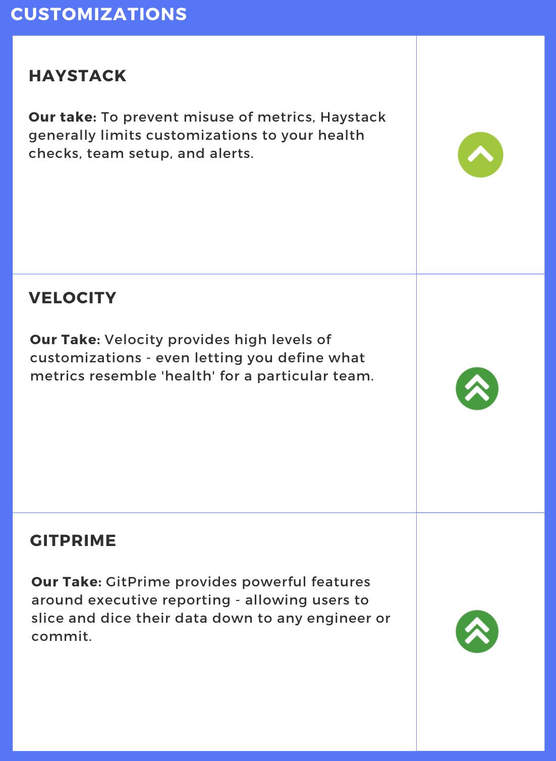 Customization Comparison - Engineering Intelligence Tools