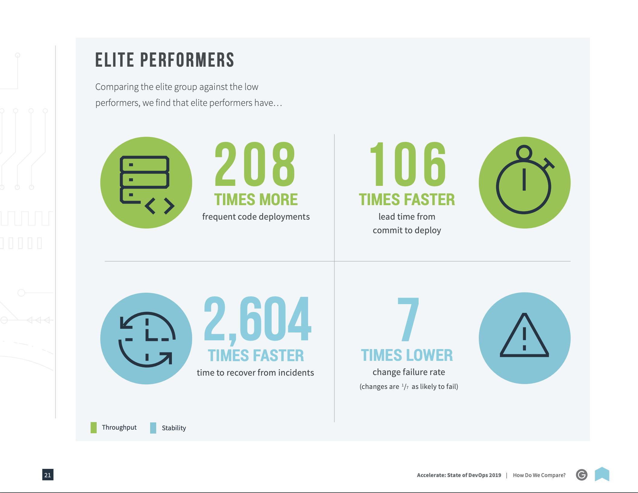 elite software team performance