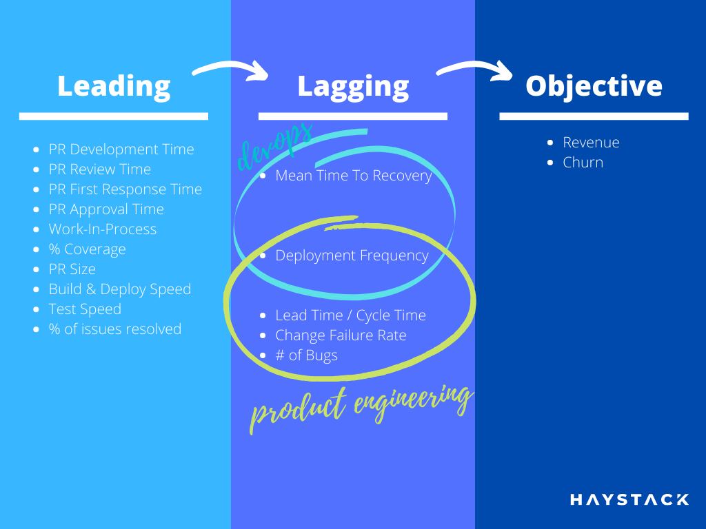 leading vs lagging software development metrics