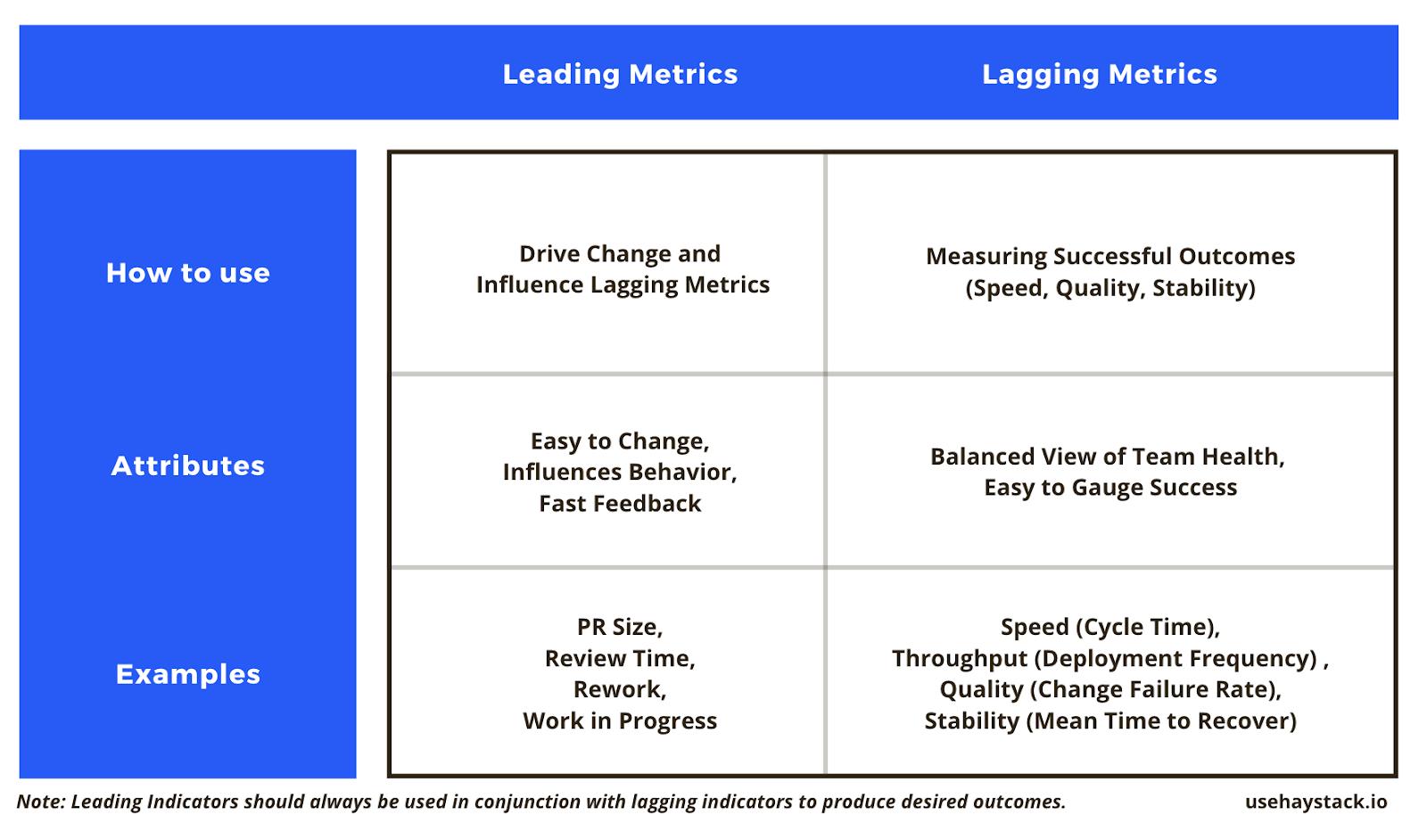 software development leading and lagging indicators