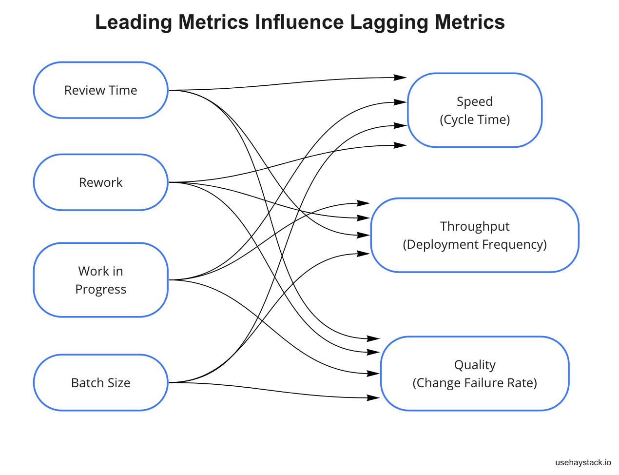 leading software development metrics