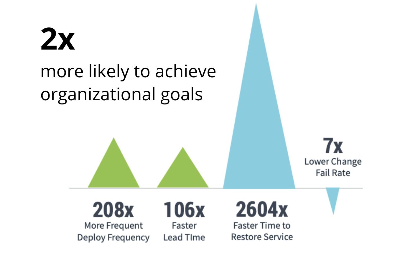 engineering performance drives organizational success
