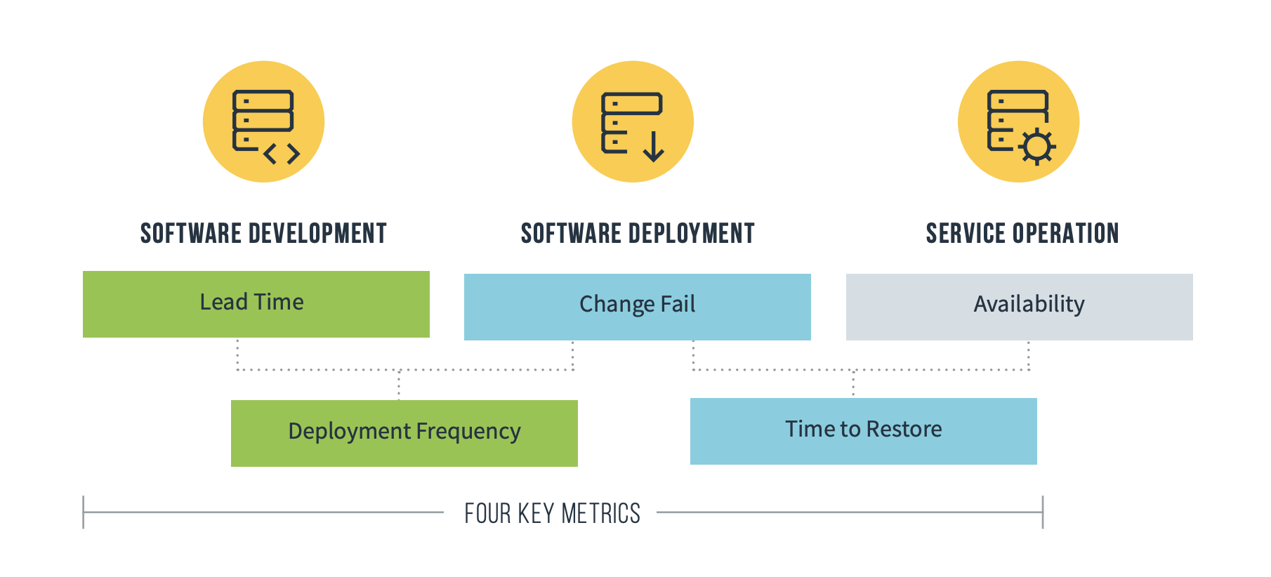 performance metrics for software teams