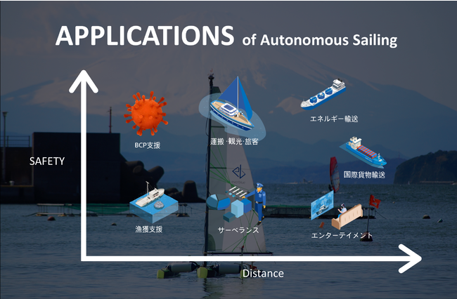 APPLICATIONS of Autonomous Sailing