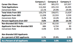 SEO for Talent acquisition
