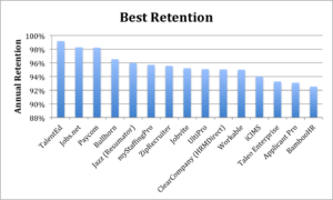 Applicant Tracking Systems with best retention