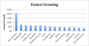 Applicant Tracking Systems with the fastest growth
