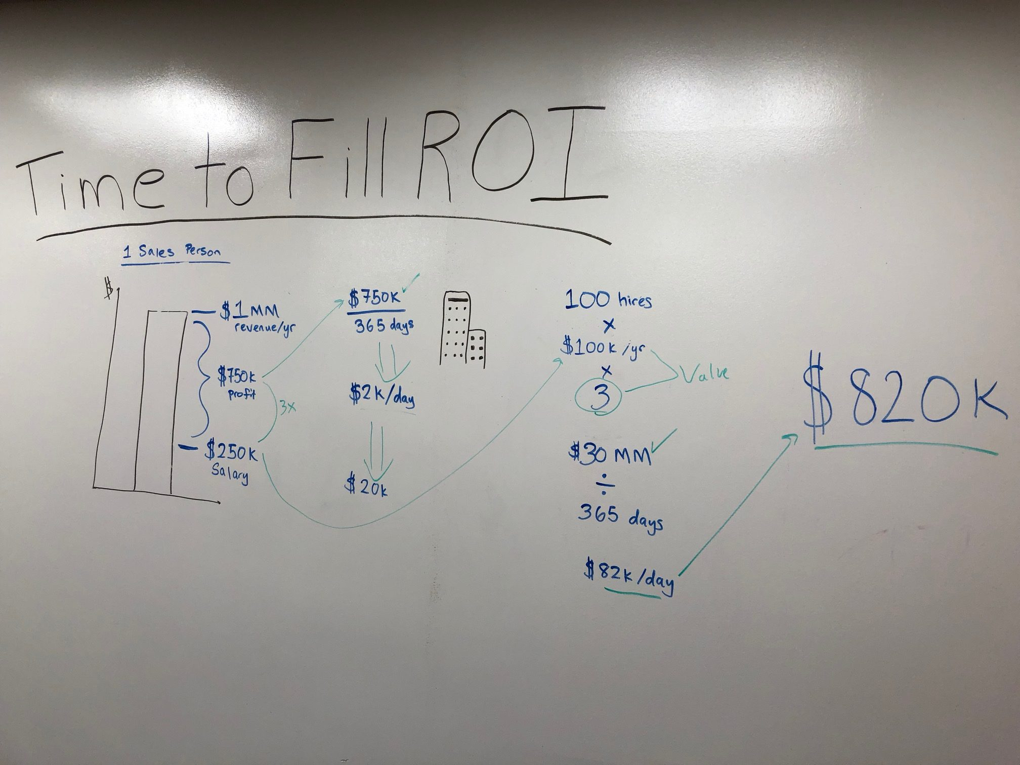 How to Calculate Time To Fill ROI