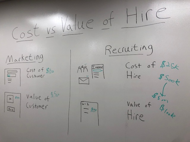 Cost Per Hire vs Value Of Hire - How HR Shows Their Value
