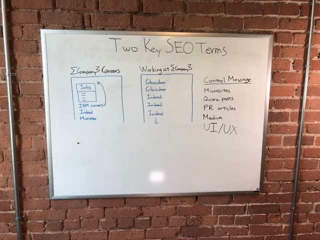 Two SEO Terms HR Has to Rank For (And How to Do It For Free)