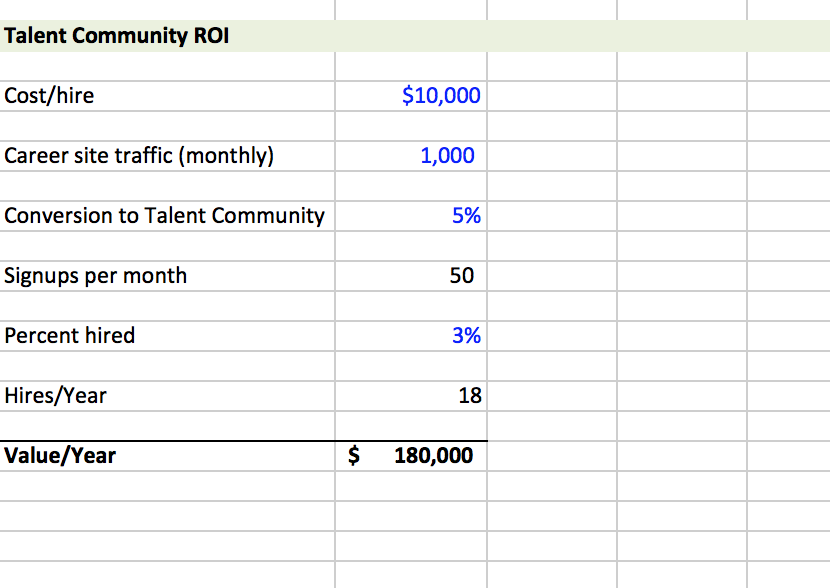 How to Calculate the ROI From a Talent Community