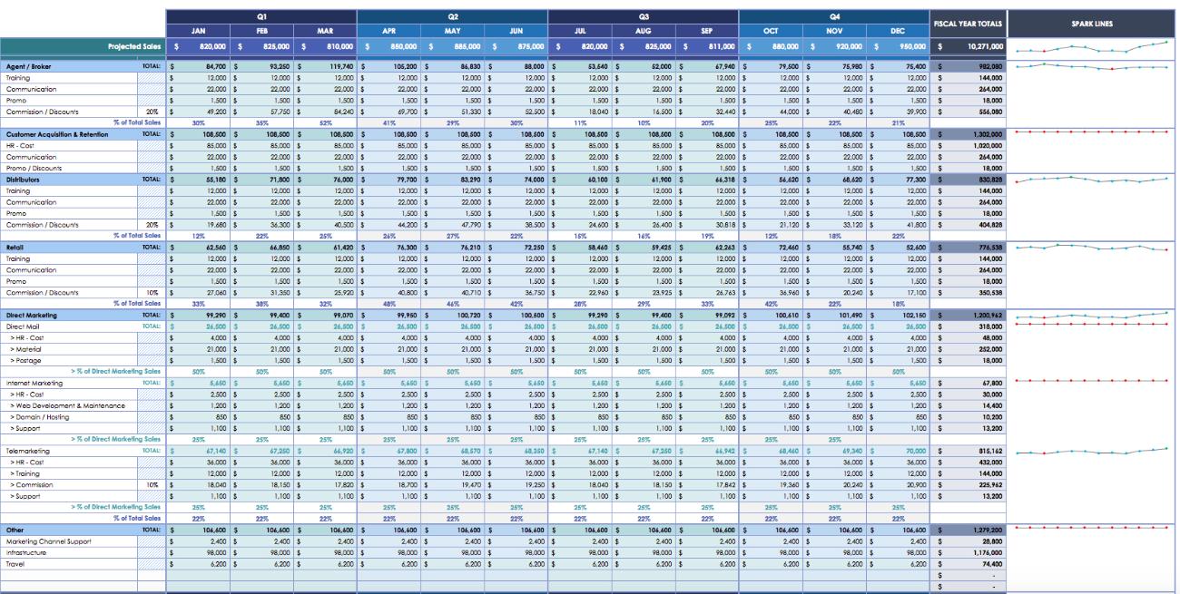 Employer Branding Budgets