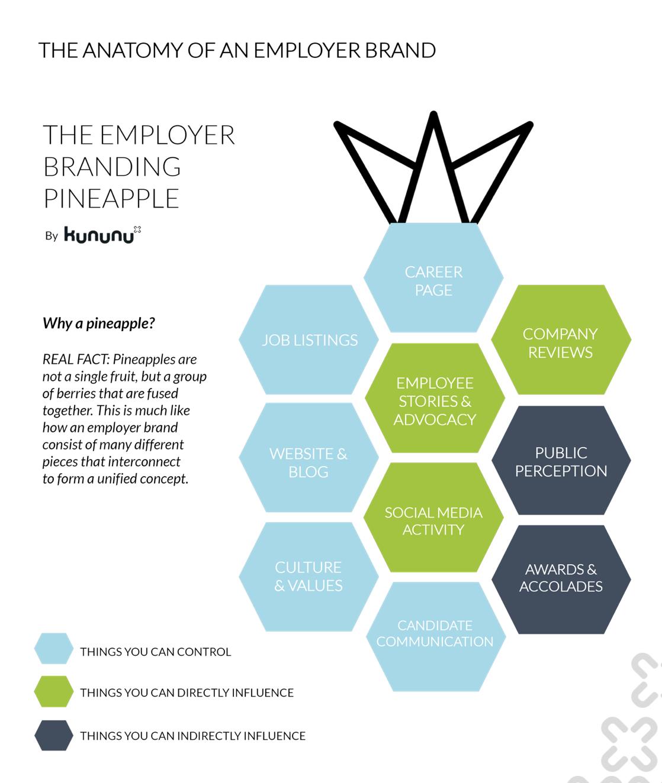 The Employer Branding Pineapple