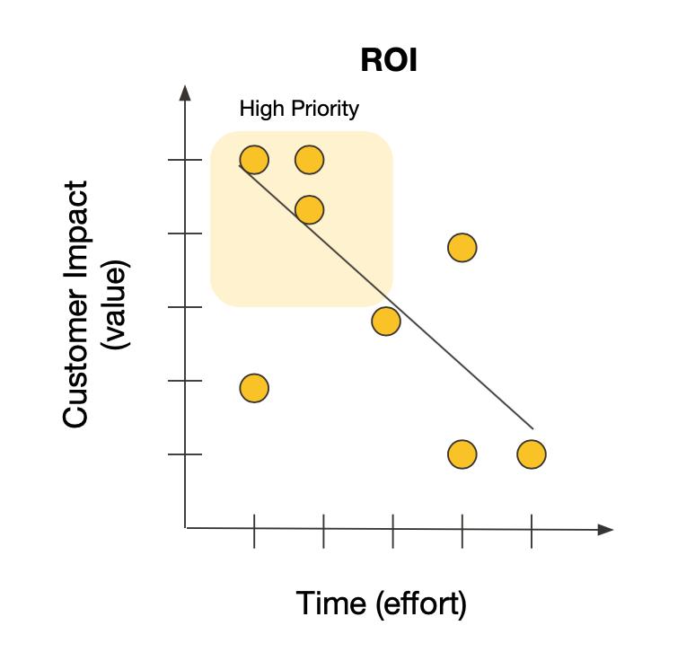 Value vs. Effort (ROI) chart example