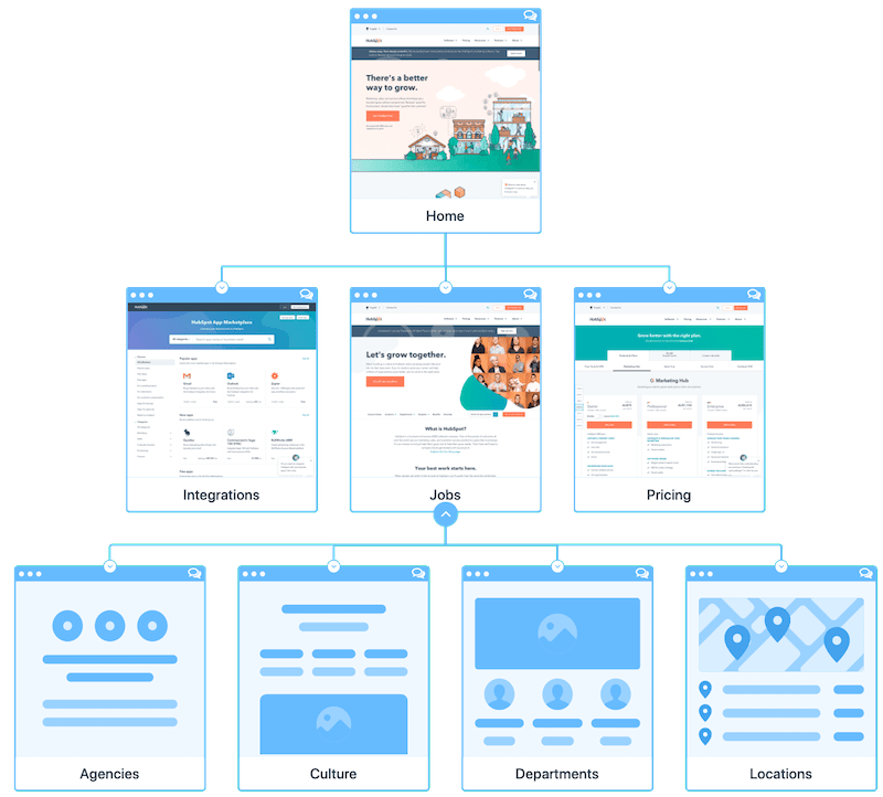 Visual Sitemaps - Screenshots