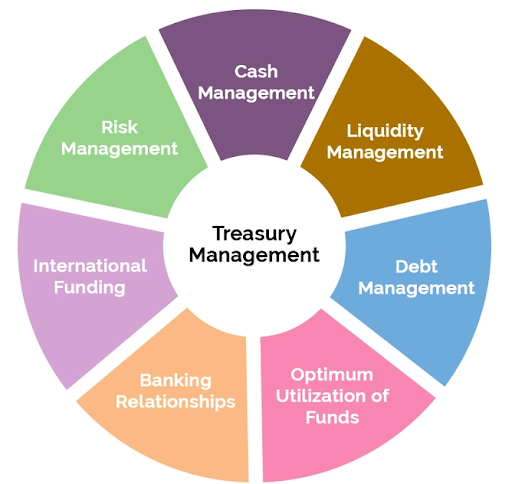 Treasury Management Products and Services in Banks