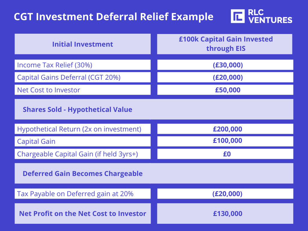 CGT Investment Deferral Relief Example