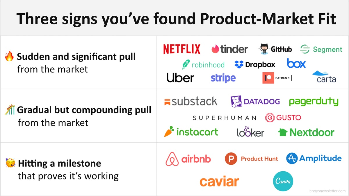 What it feels like when you've found product-market fit - by Lenny  Rachitsky - Lenny's Newsletter