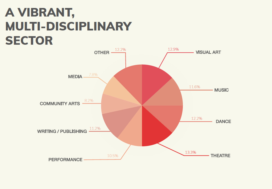 Pie chart showing the disciplines they cover