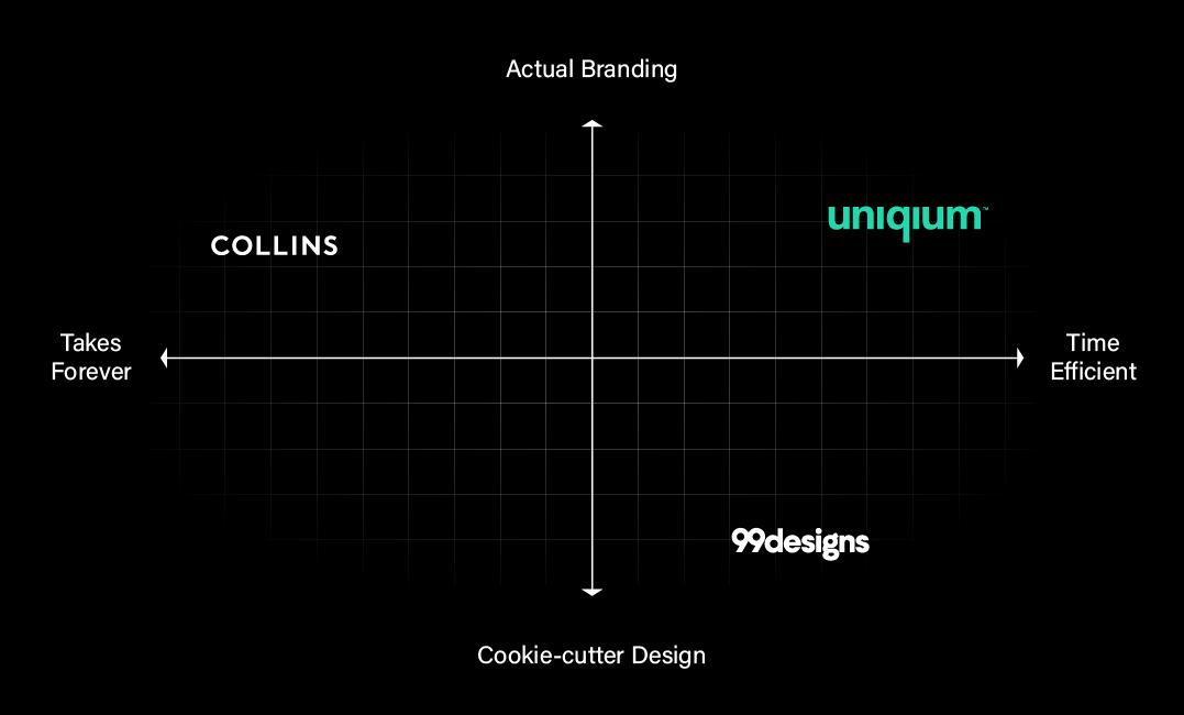 A Branding 2x2 Matrix