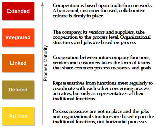 Business Process Maturity Model