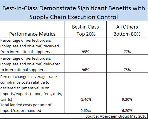 Best in Class Supply Chain Control Metrics - Aberdeen May 2016