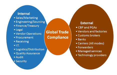 the-breadth-of-trade-compliance-in-the-organization