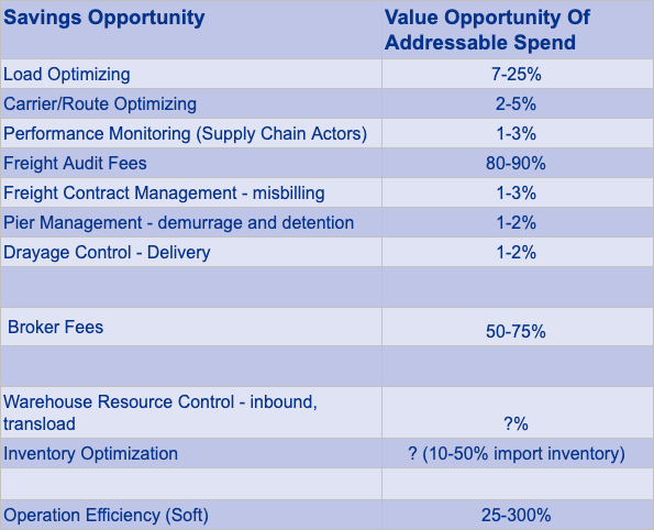 savings opportunity table