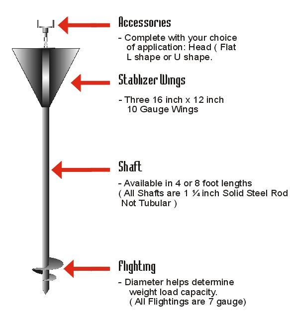 Anatomy of Screw-pile