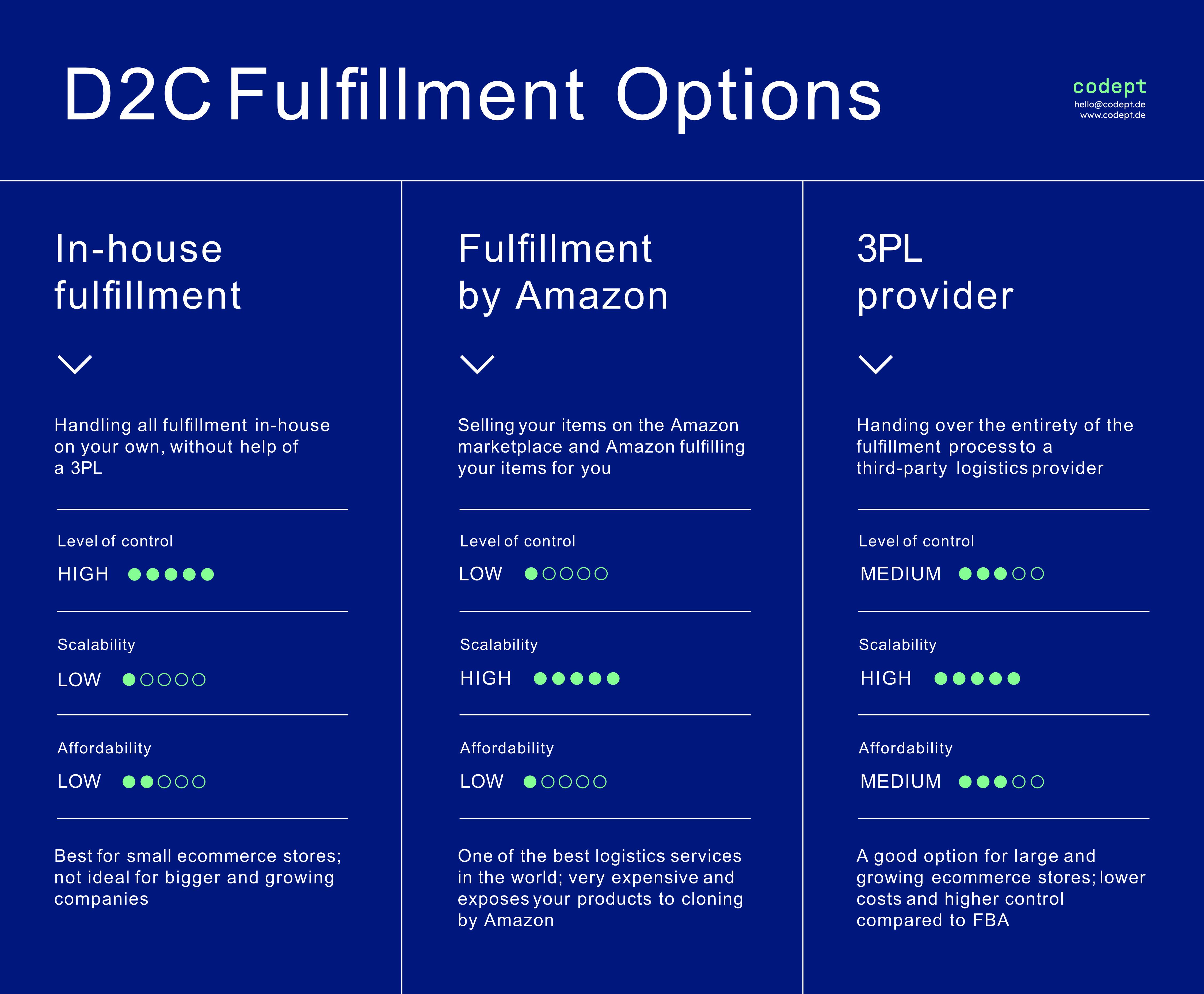 D2C Fulfillment Options