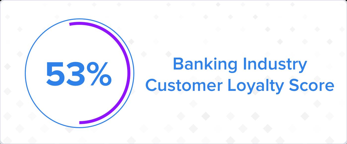 Customer Loyalty Rate