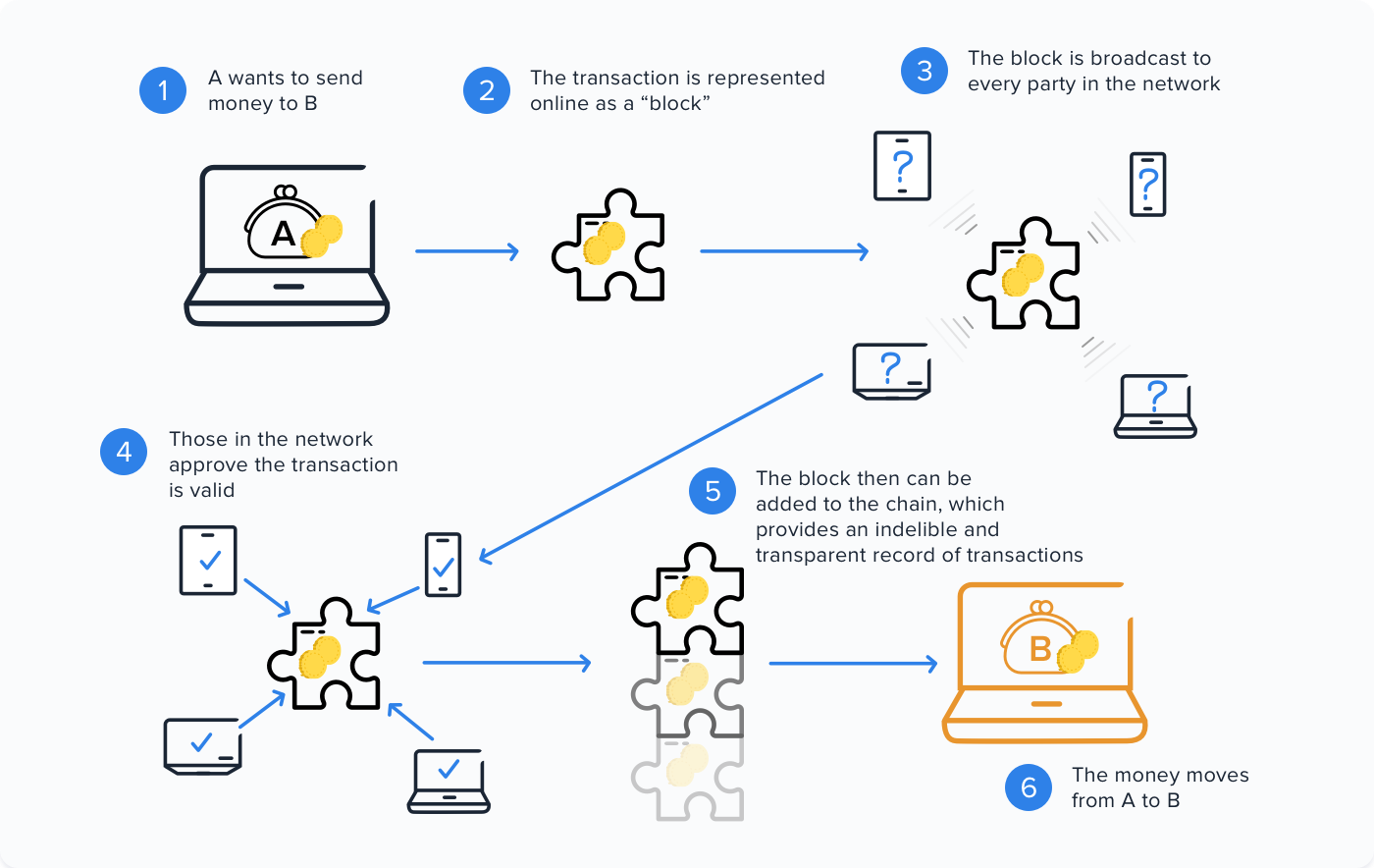 how blockchain works?