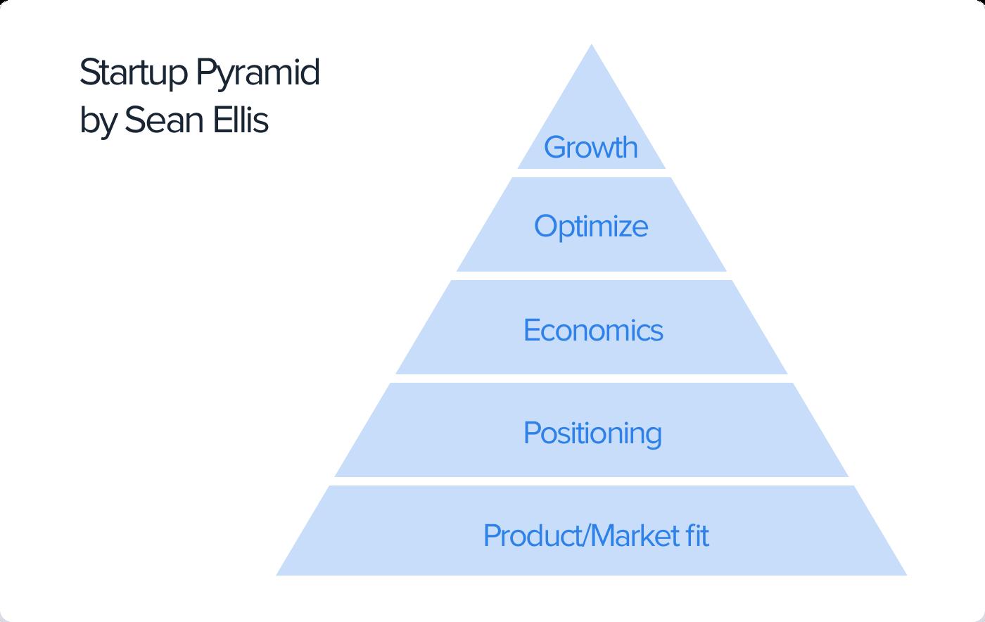 sean ellis startup pyramide