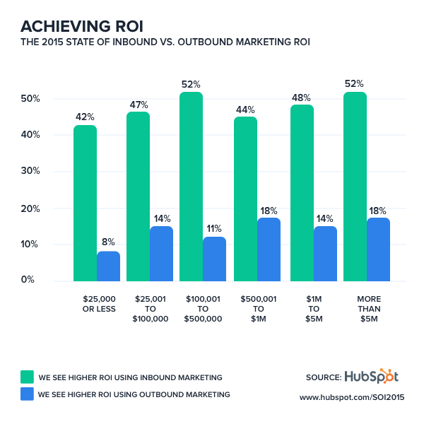 Inbound and Outbound ROI